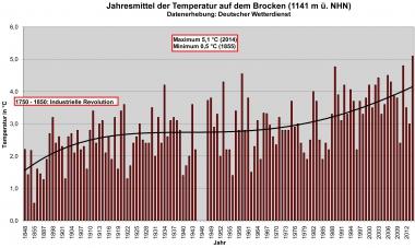 Jahresmittel der Temperatur auf dem Brocken - Dr. Friedhart Knolle